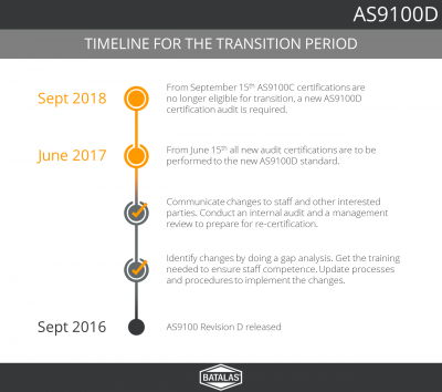 AS9100 Transition Timeline
