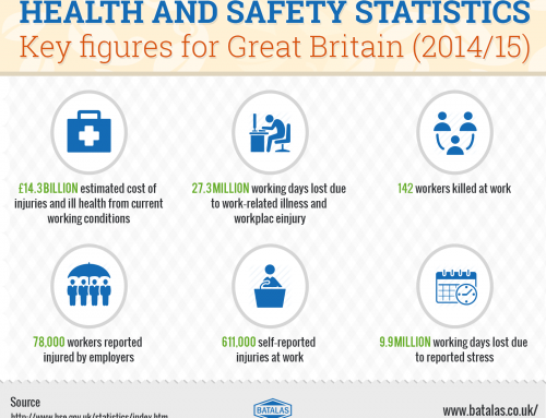 HSE Health and Safety Executive 2014-15 Statistics Released
